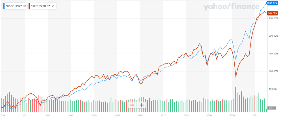 Russell 2000 vs S&P 500 Index