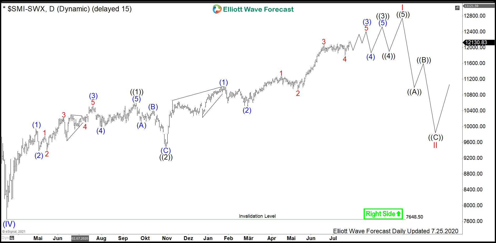 $ SMI : Daily Cycle of Swiss Market Index to Extend Higher