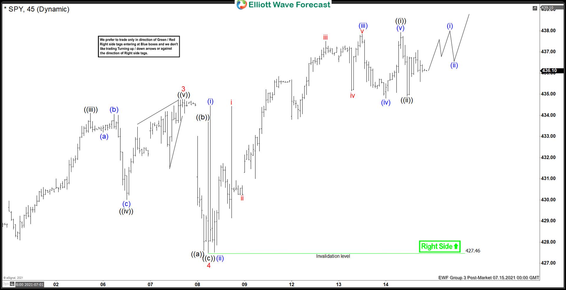 SPY Elliott Wave Chart
