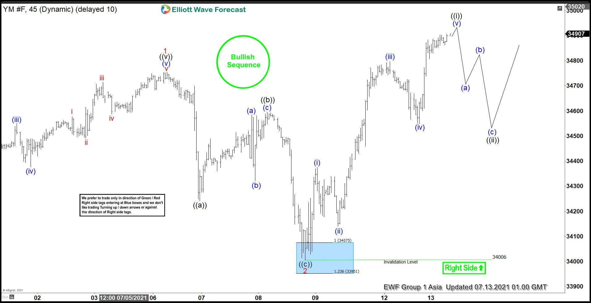 Dow Futures (YM) Elliott Wave Chart