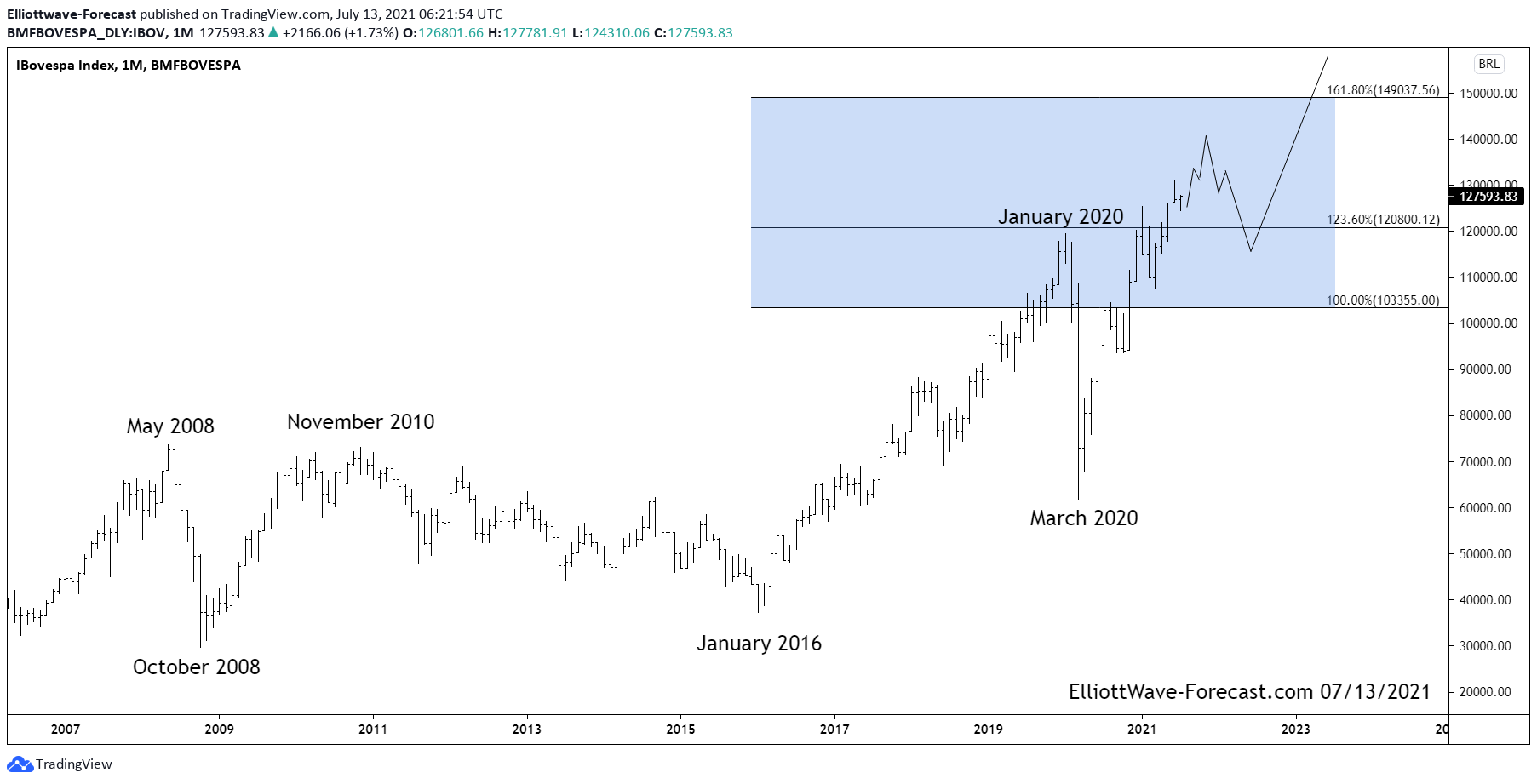 The Brazilian Bovespa Index Long Term Bullish Trend and Cycles