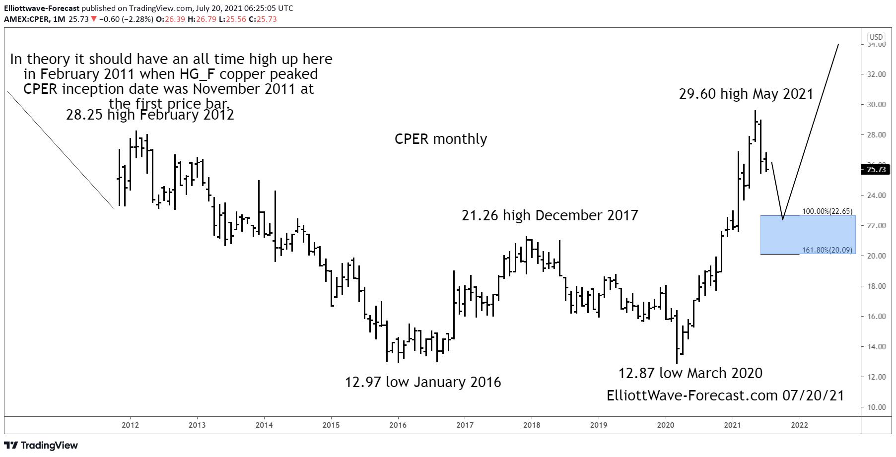 $CPER Copper Long Term Bullish Cycles