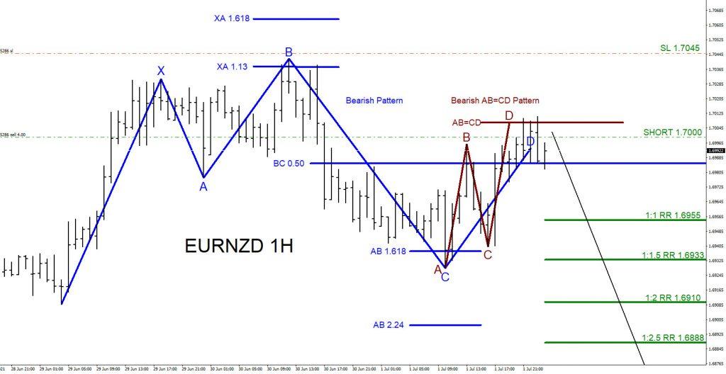 EURNZD, trading, elliottwave, forex, bearish market pattern, @AidanFX, AidanFX
