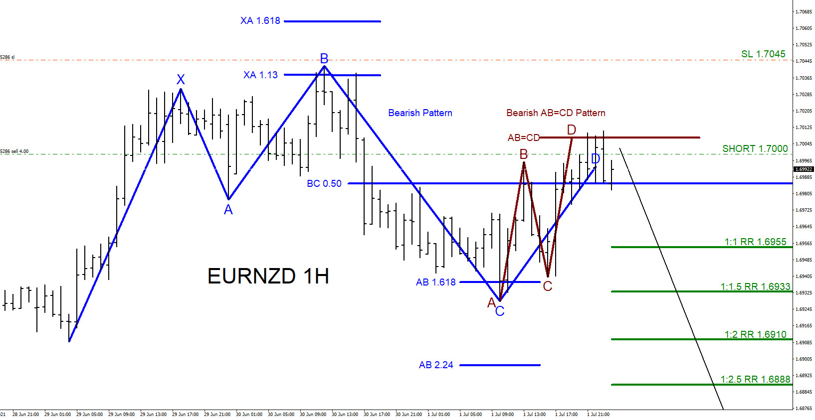 EURNZD : Tracking and Trading the Move Lower