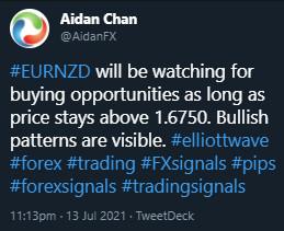 EURNZD, trading, elliottwave, bullish market patterns, forex, @AidanFX, AidanFX