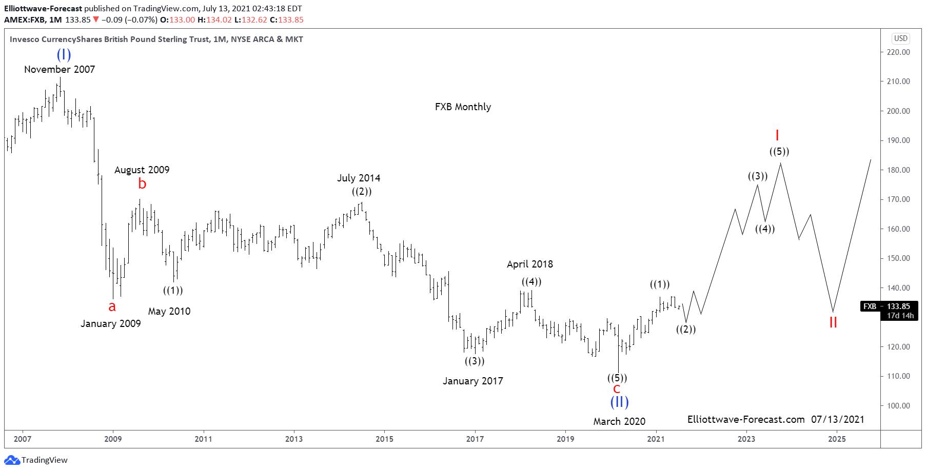 The British Pound ETF $FXB Longer Term Cycles and Elliott Wave
