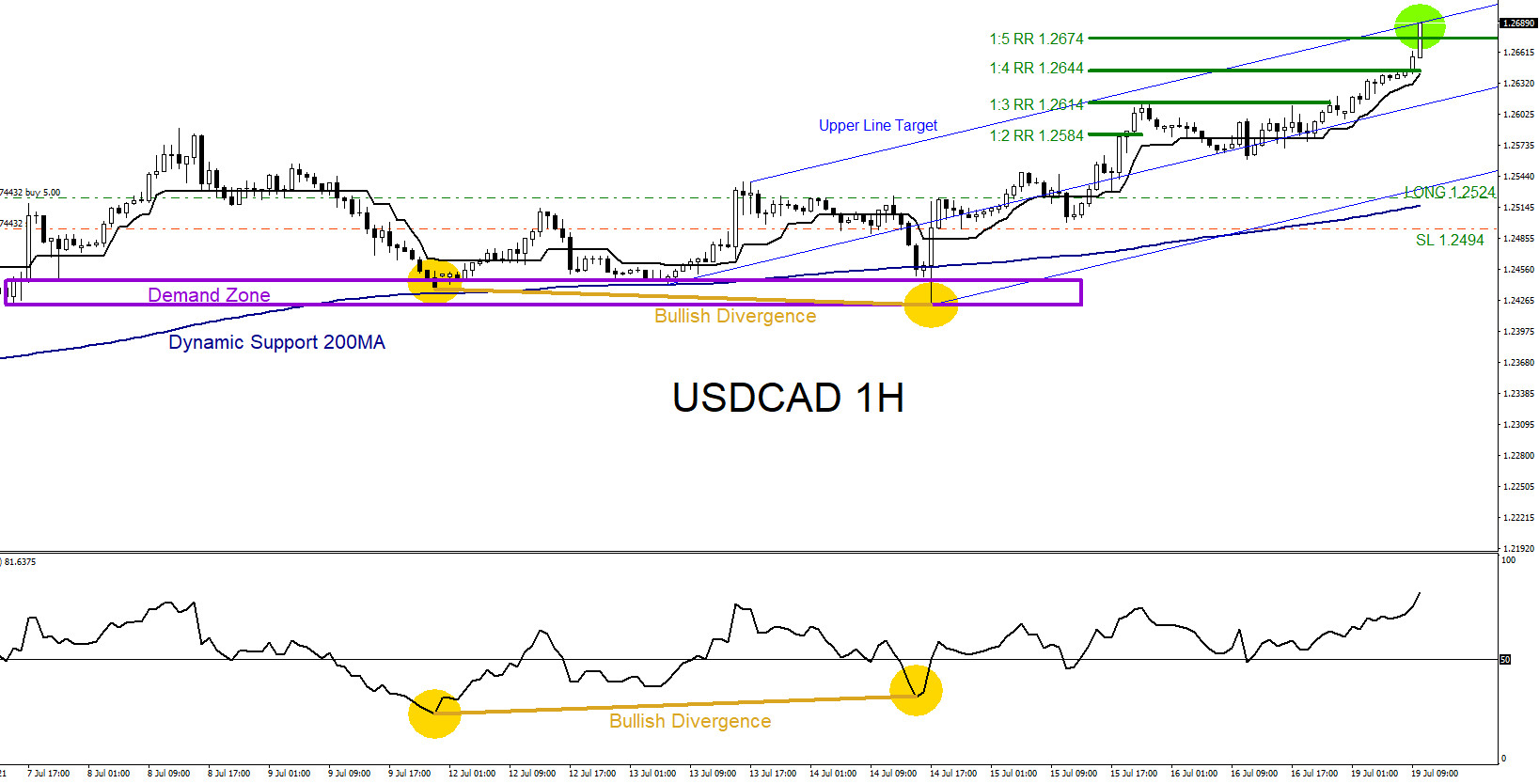 USDCAD Moves Higher as Expected