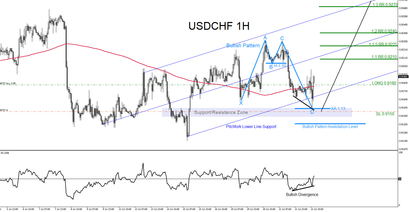 USDCHF : Will the Pair Continue Higher?