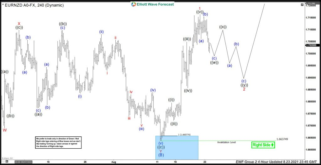 EURNZD Bouncing Strongly From Elliott wave Blue Box Area