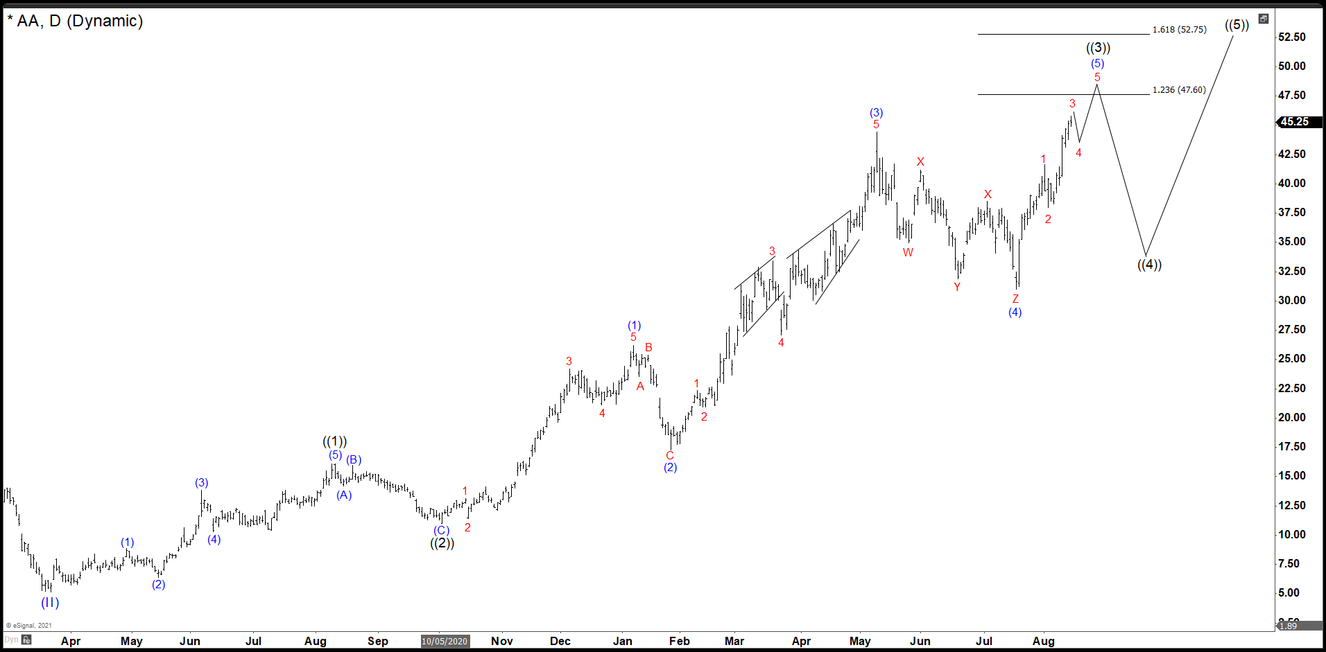 Alcoa Did A Triple Correction And Rally. Impulse Almost Done!