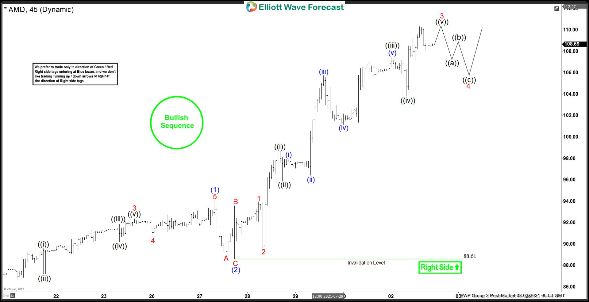 AMD Elliott Wave Chart