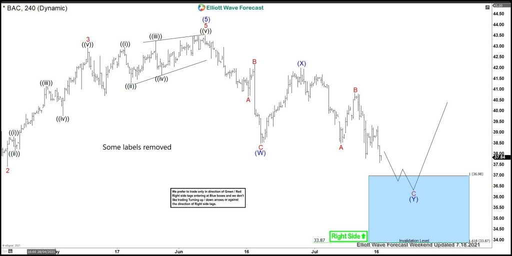 BAC Reacting Strongly From Elliott Wave Blue Box Area