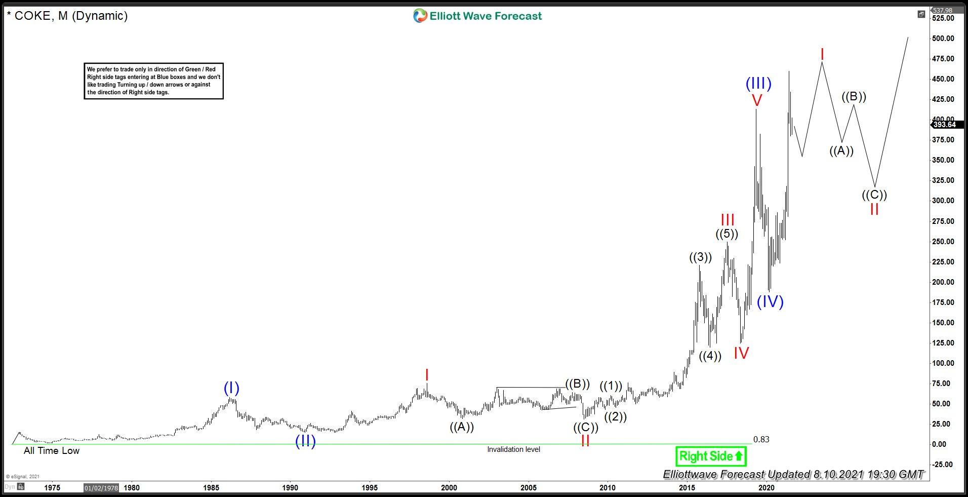 COKE Monthly Elliott Wave Analysis
