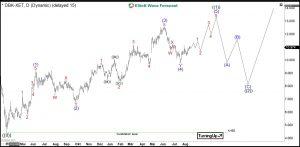 Deutsche Bank Elliott Wave Daily