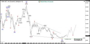 Deutsche Bank Elliott Wave Monthly