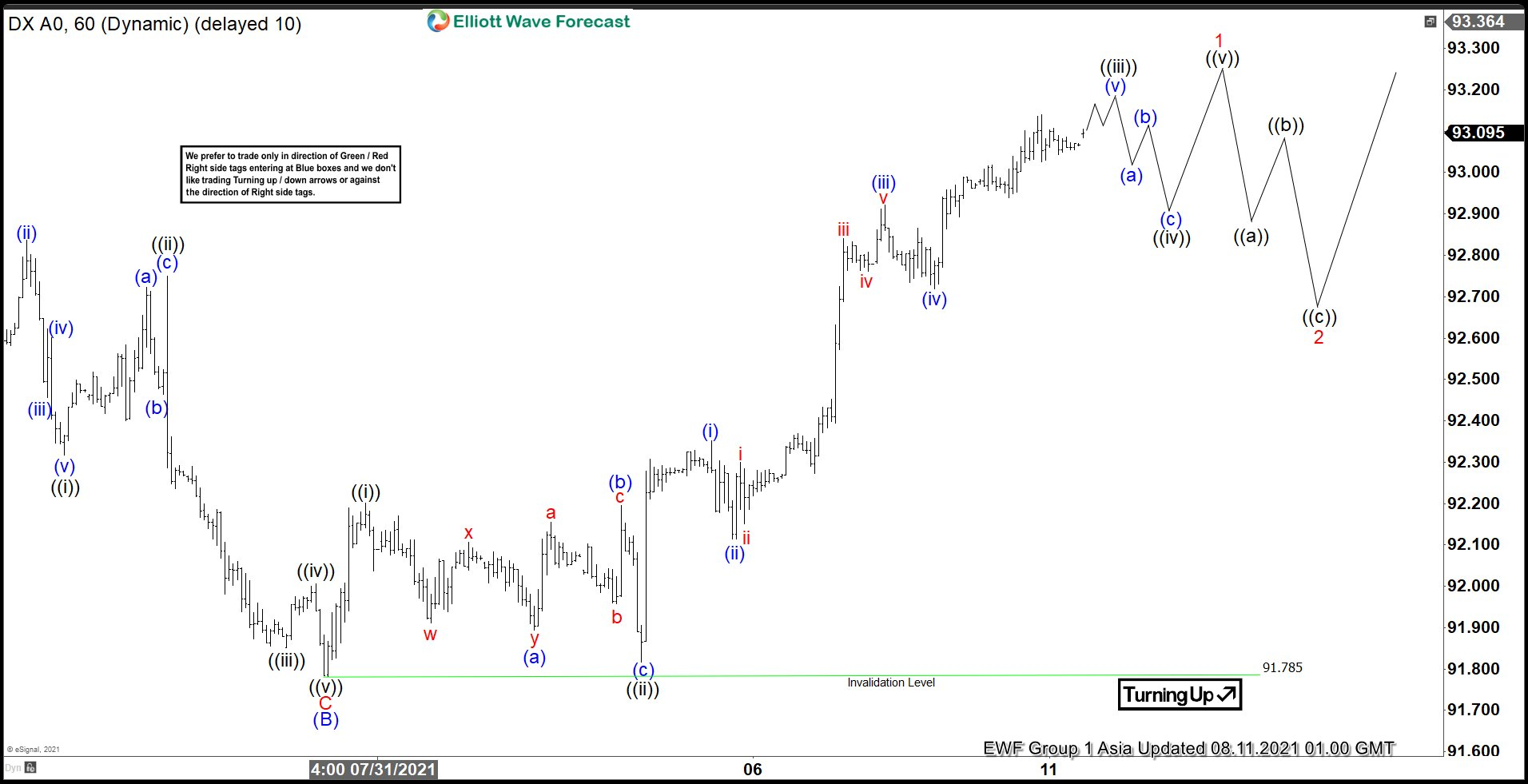 Elliott Wave View: Dollar Index (DXY) Further Strength Expected