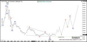 EDF Elliott Wave Monthly