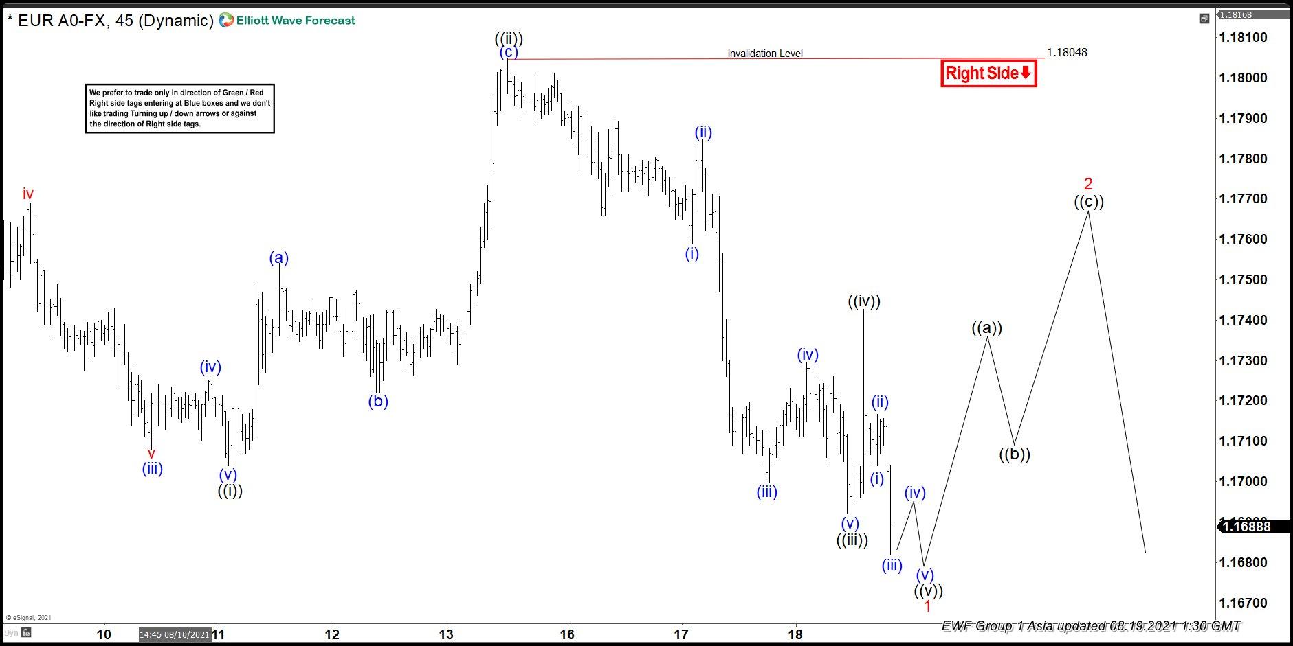 Elliott Wave View: EURUSD Further Downside Likely
