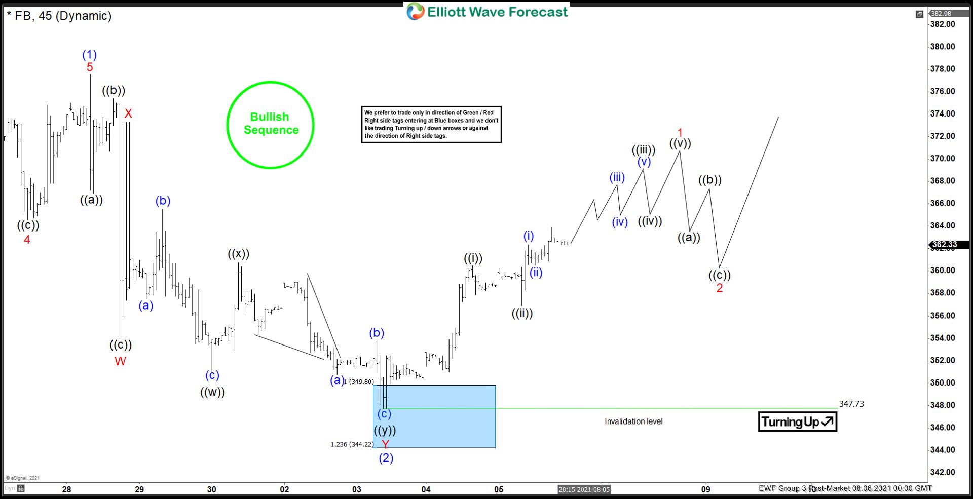 FB Elliott Wave Chart