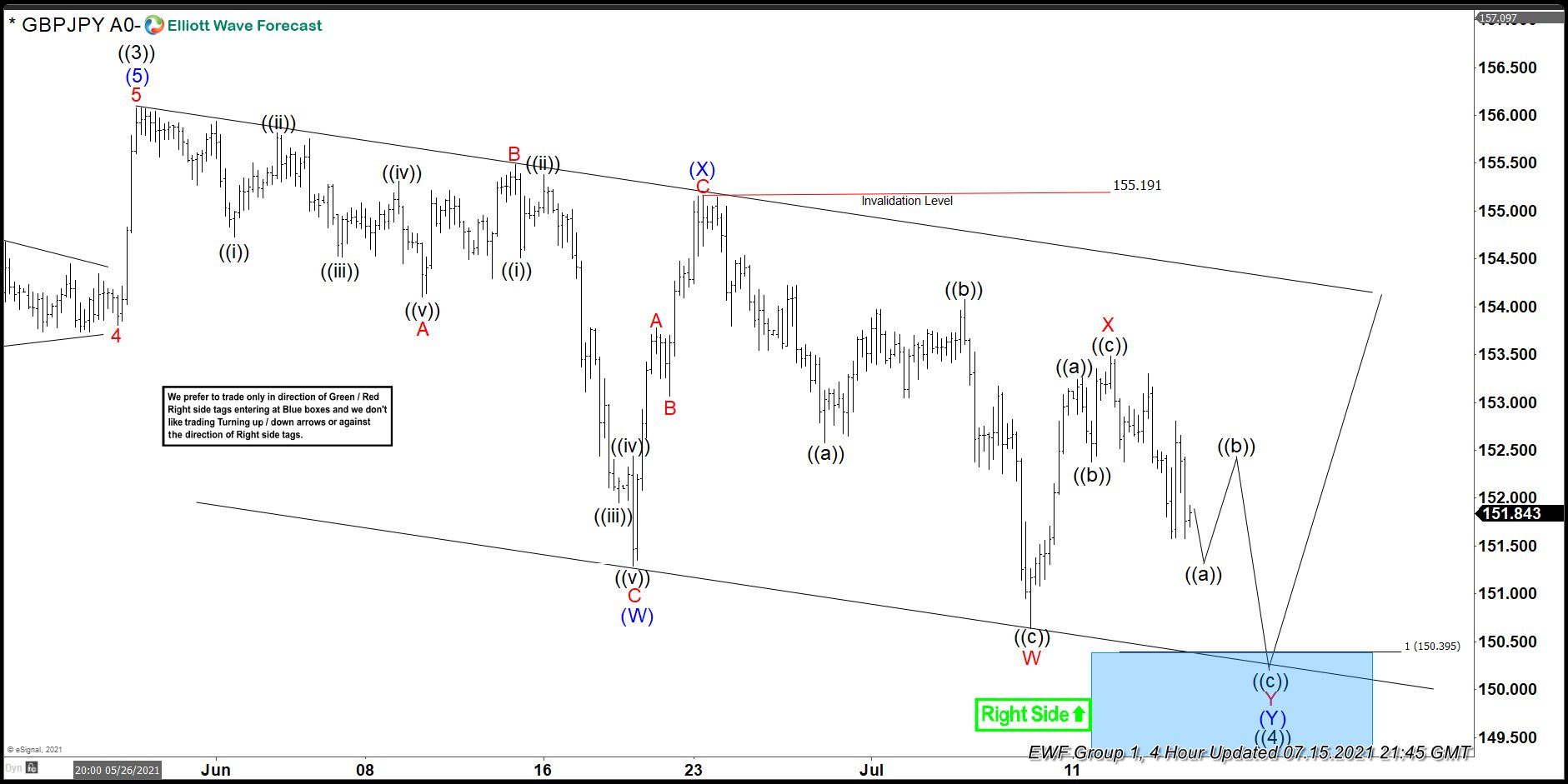 GBPJPY: Buying The Dips After Elliott Wave Double Three Pattern