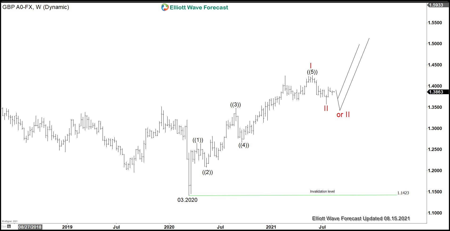 GBPUSD Potential Inverse Head and Shoulder Target 1.55