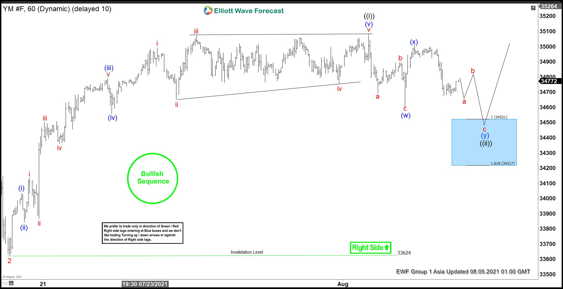 Elliott Wave View: Dow Futures (YM) Short Term Support Area