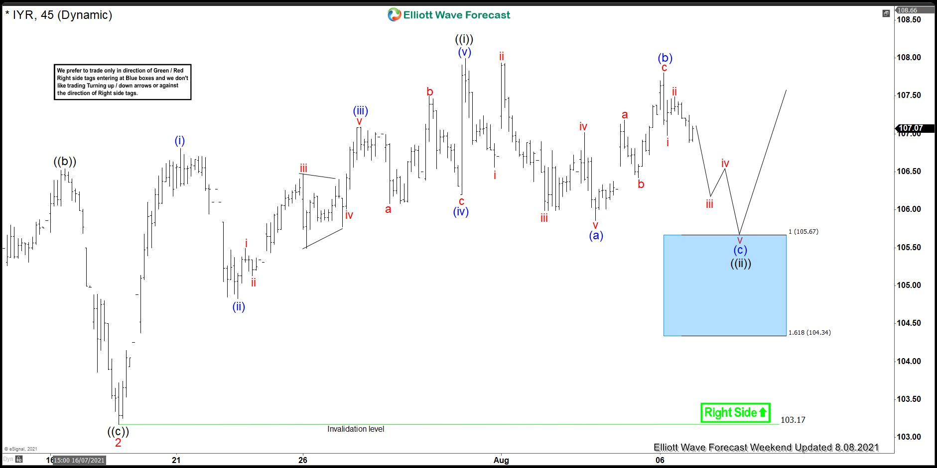 IYR Forecasting The Path & Buying The Dips At The Blue Box
