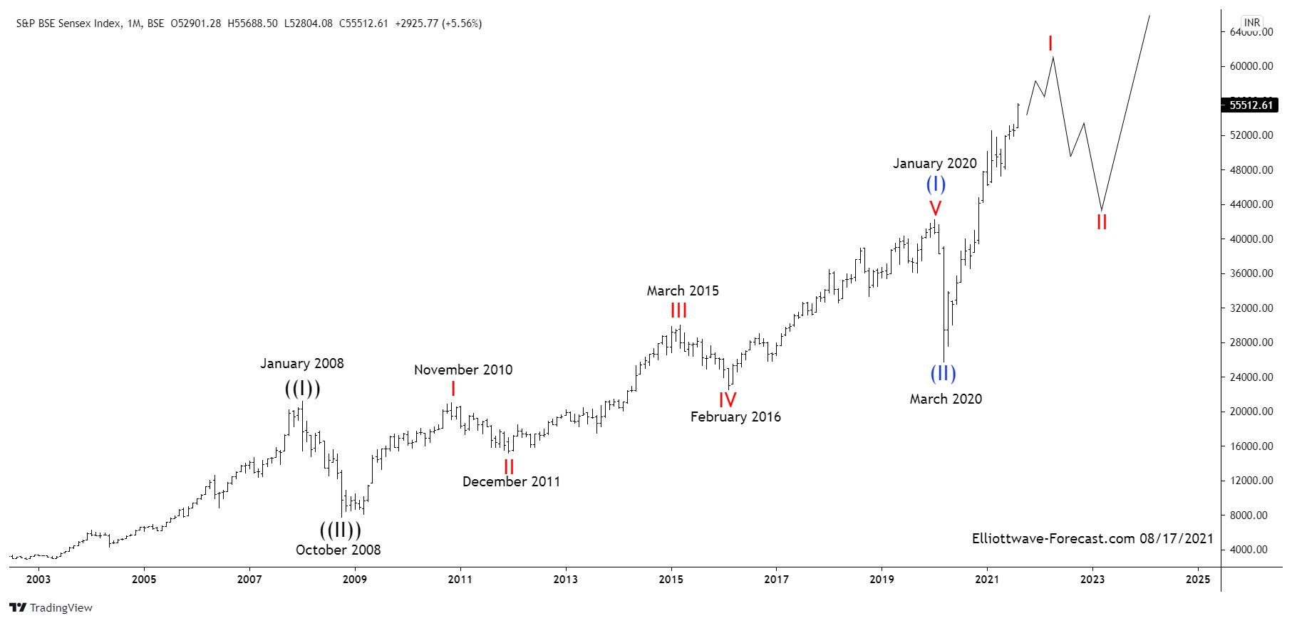 S&P BSE Sensex Index Long Term Elliott Wave & Bullish Cycles