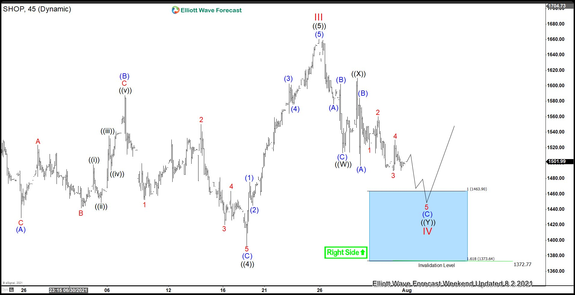 Shopify (NYSE: SHOP) Pulling Back in Wave IV