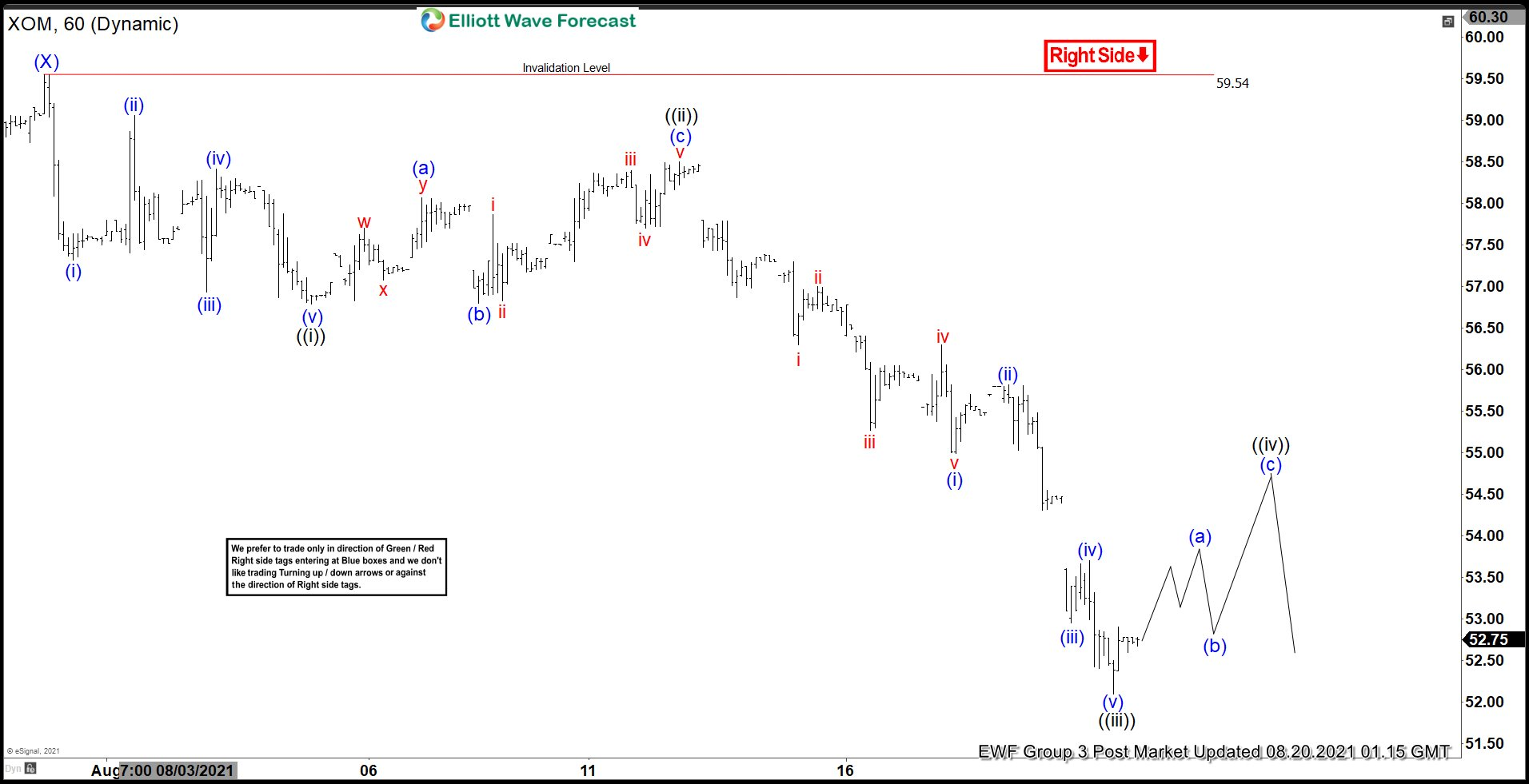 Elliott Wave View: Rally in Exxon Mobil (XOM) Should Find Sellers