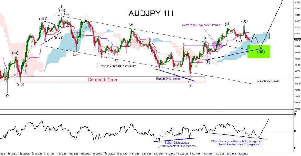 AUDJPY, trading, elliottwave, bullish market patterns, forex, @AidanFX, AidanFX