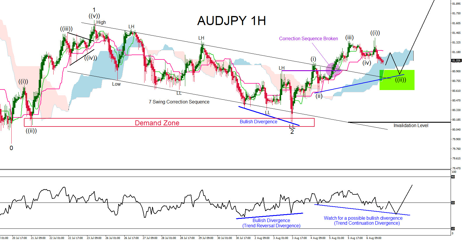AUDJPY : Will the Pair Rally Higher?