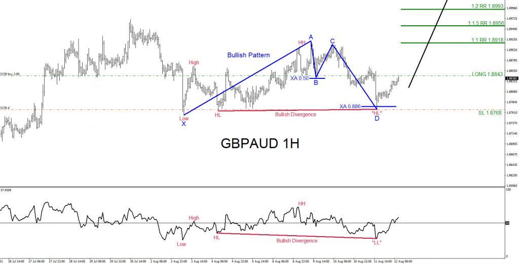 GBPAUD, trading, elliottwave, bullish market patterns, forex, @AidanFX, AidanFX
