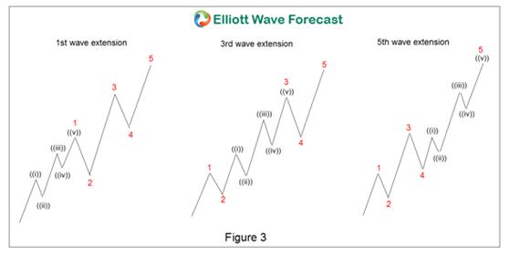 Best Forex Indicators - Elliott wave forecast