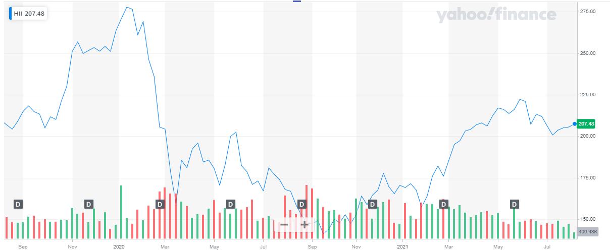 stock price of the Huntington Ingalls company