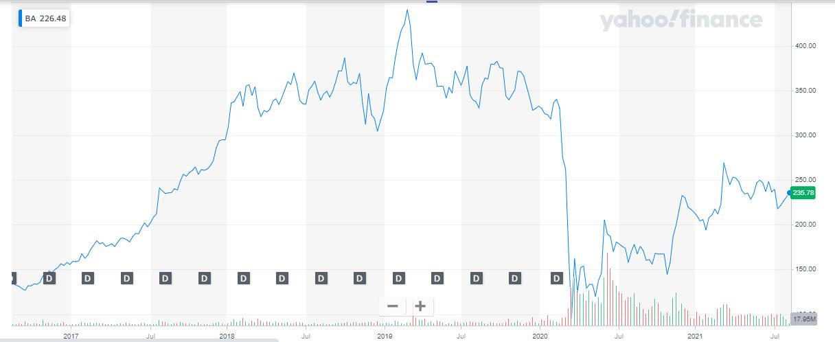 aerospace company share - value stocks