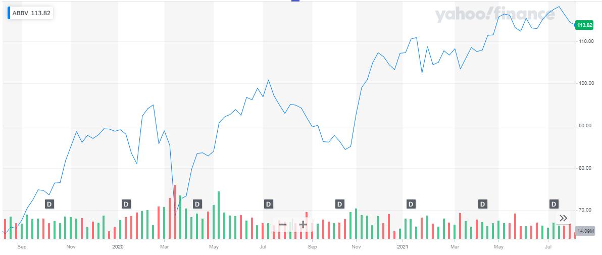 AbbVie market capitalization