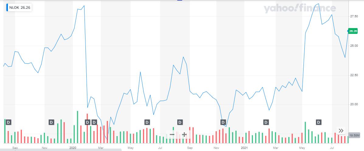 market capitalization of NortonLifeLock