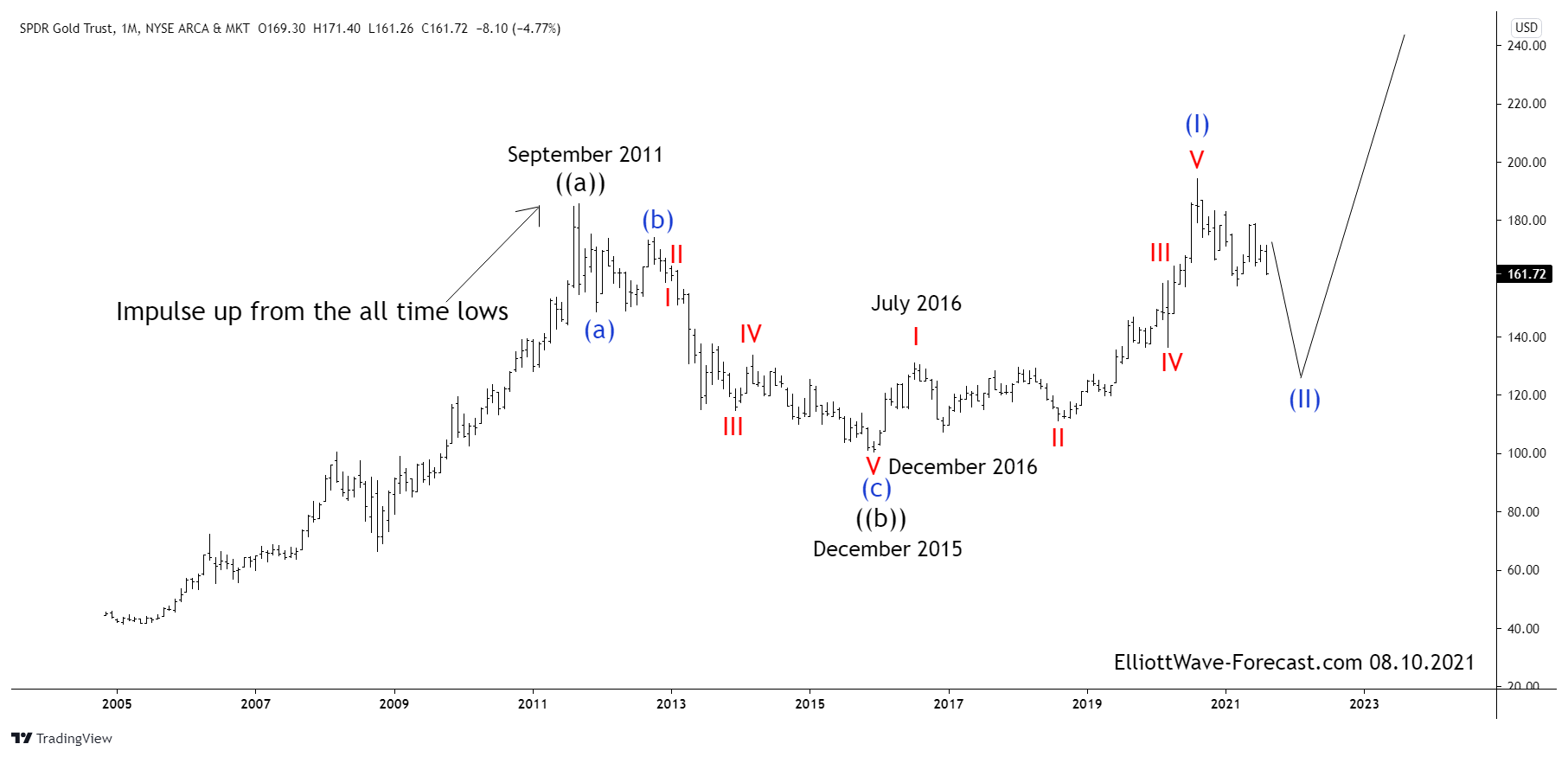Gold ETF $GLD Elliott Wave Analysis and Long Term Cycles