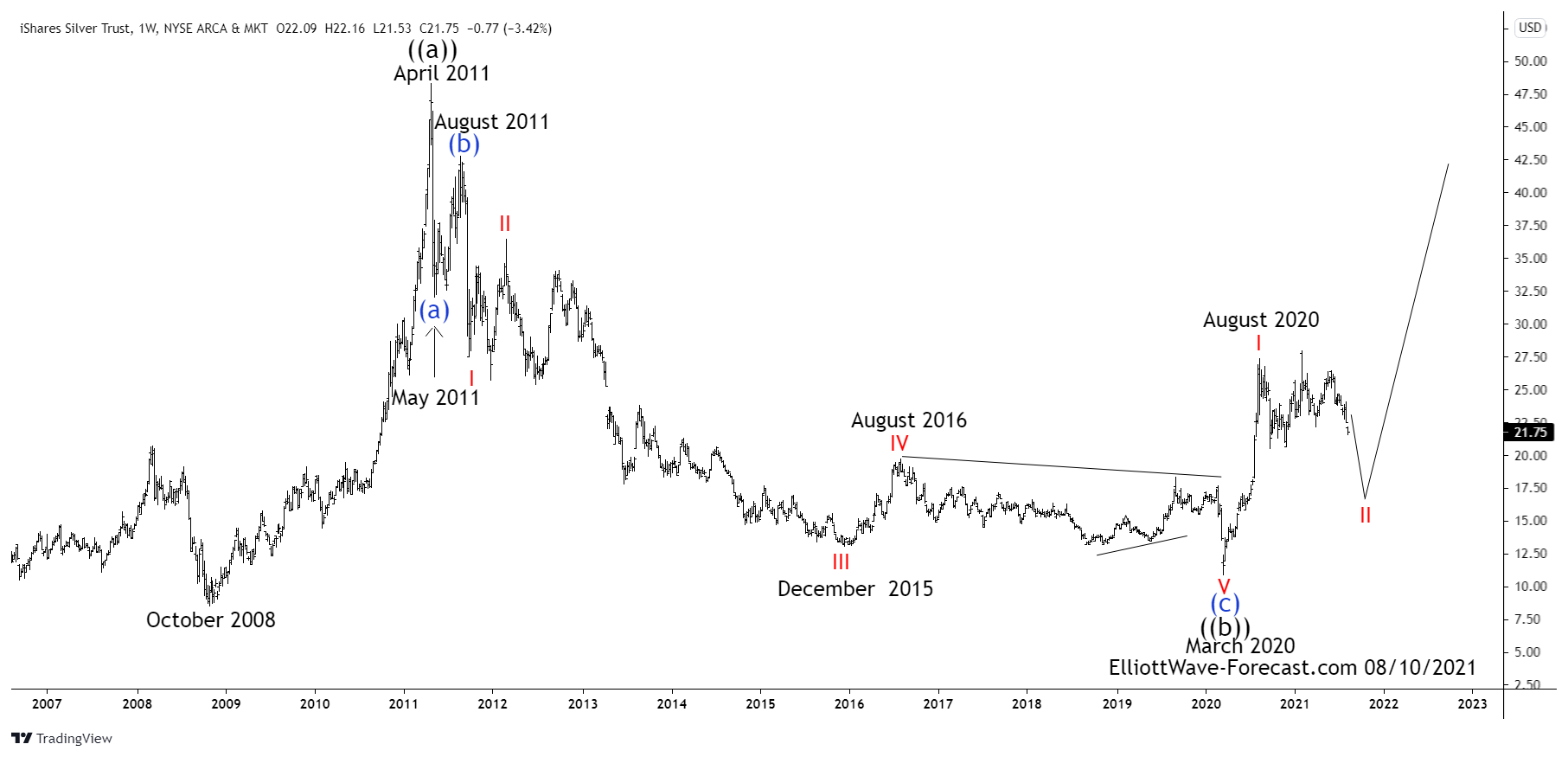 Silver ETF $SLV Larger Cycles and Elliott Wave