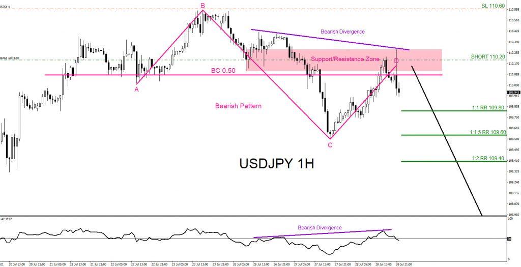 USDJPY, trading, forex, elliottwave, market patterns, @AidanFX, AidanFX
