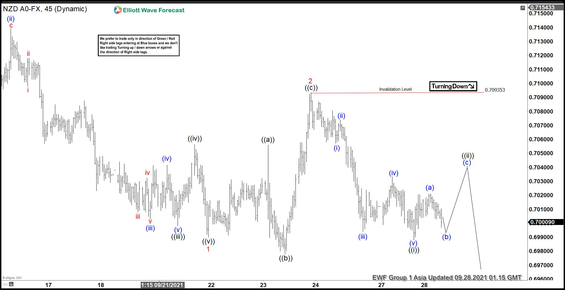 NZDUSD Looking for More Downside