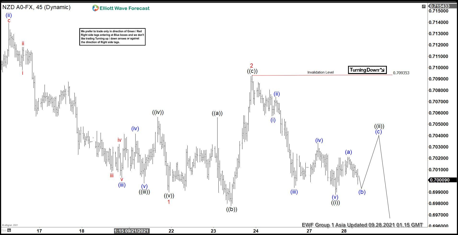 NZDUSD Elliott Wave Chart