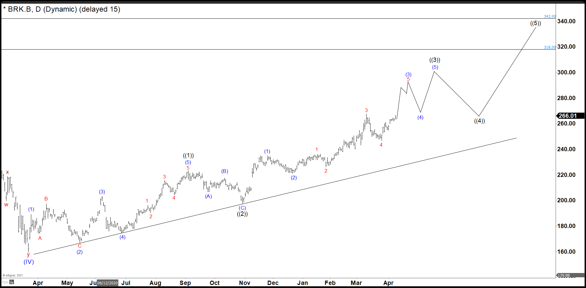 Berkshire Hathaway Completed Wave ((4)) Target Comes in 310