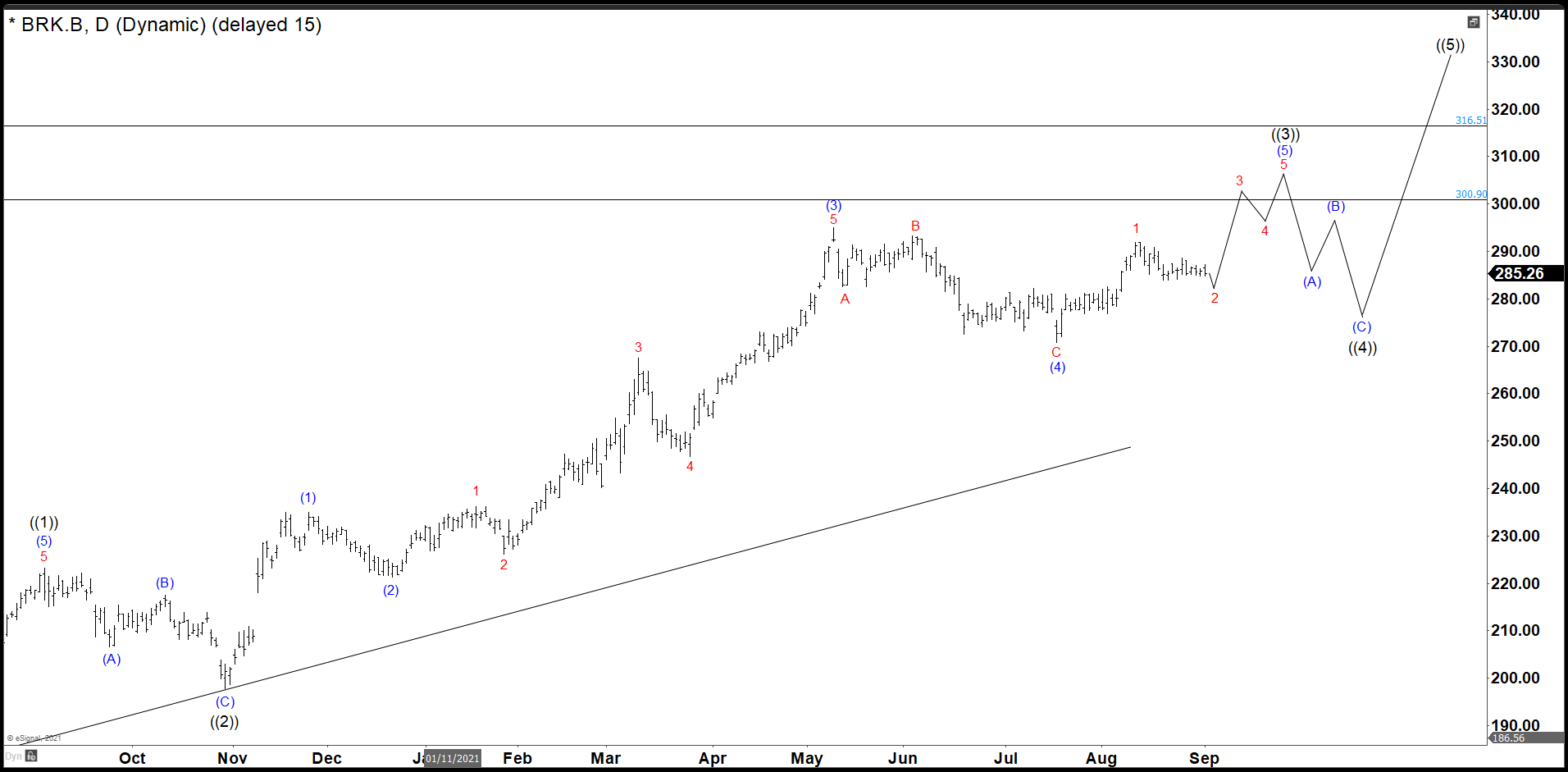 Berkshire Hathaway Old Daily Chart