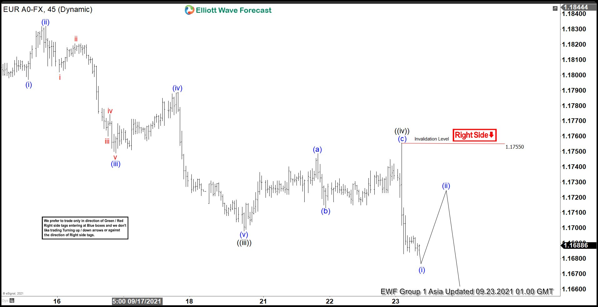 EURUSD Looking for Further Downside