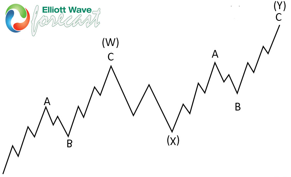 Soybeans Futures ( $ZS_F ) Selling The Rallies After Elliott Wave Double Three