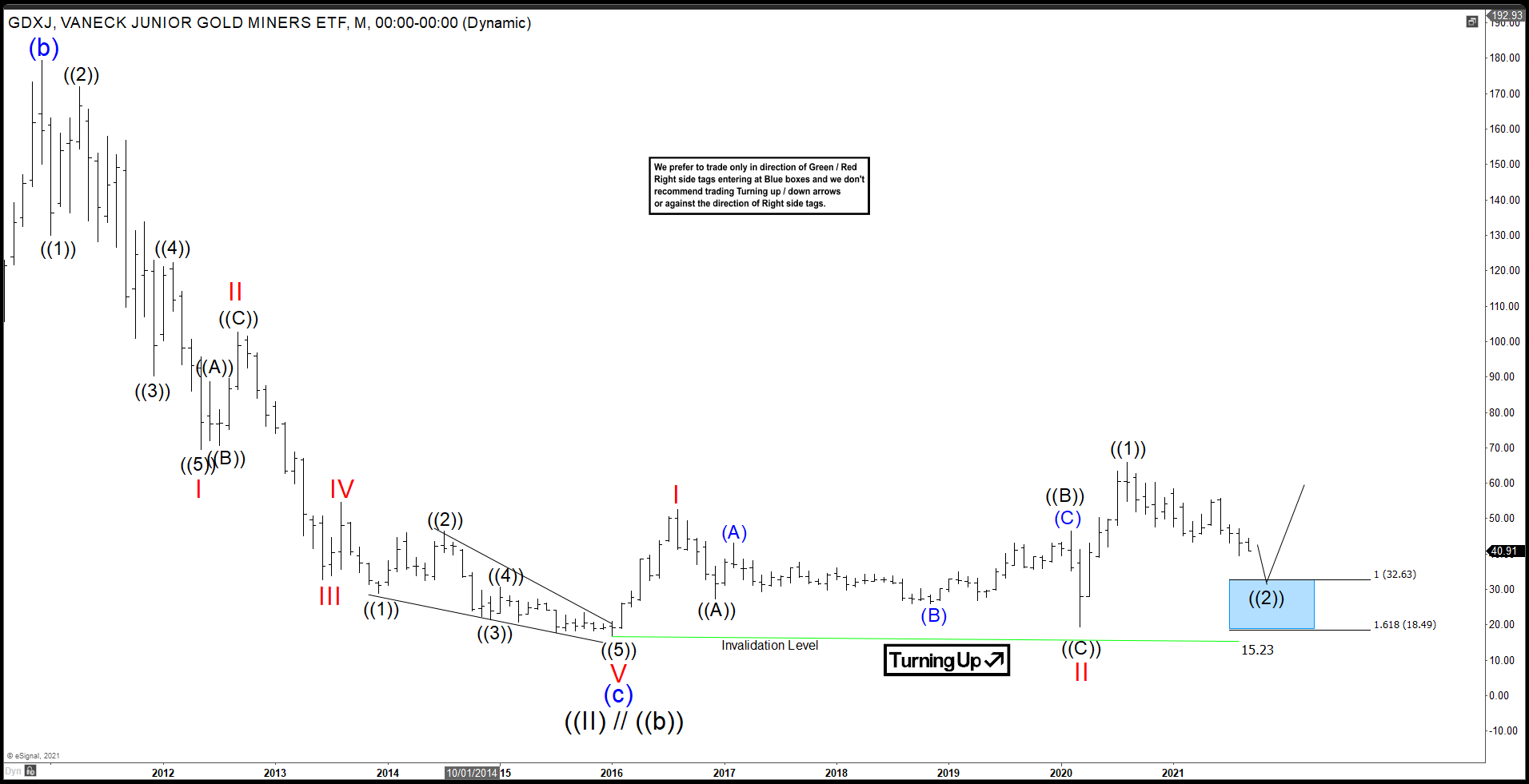 Potential Support and Turn Higher in GDXJ