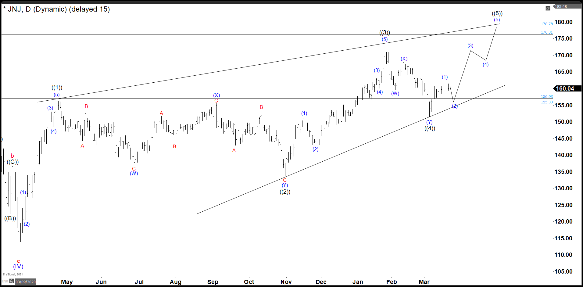 JNJ Ending Diagonal Completed Expecting Further Downside