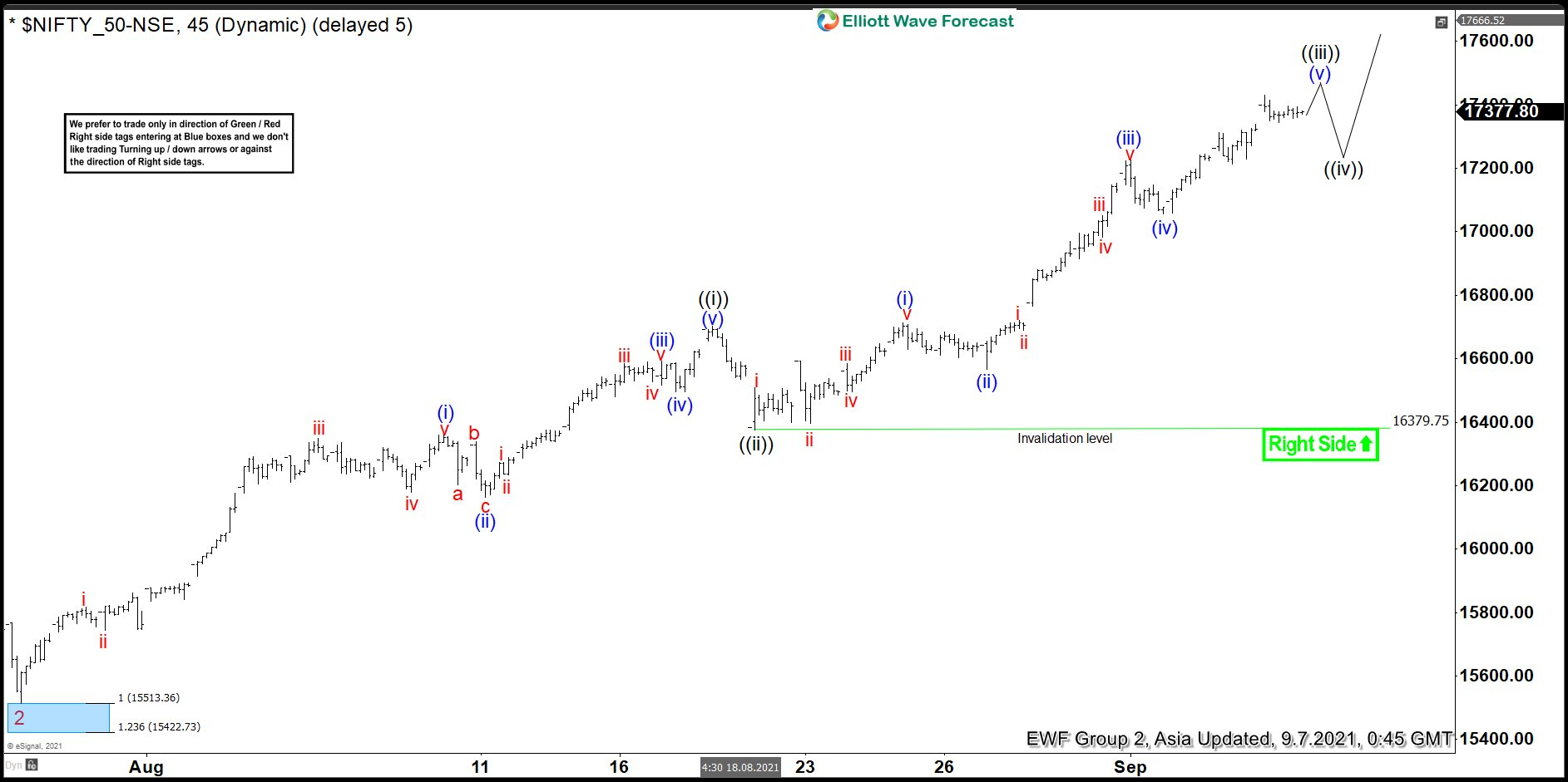 Elliott Wave View: Nifty Impulsive Rally Likely Extends